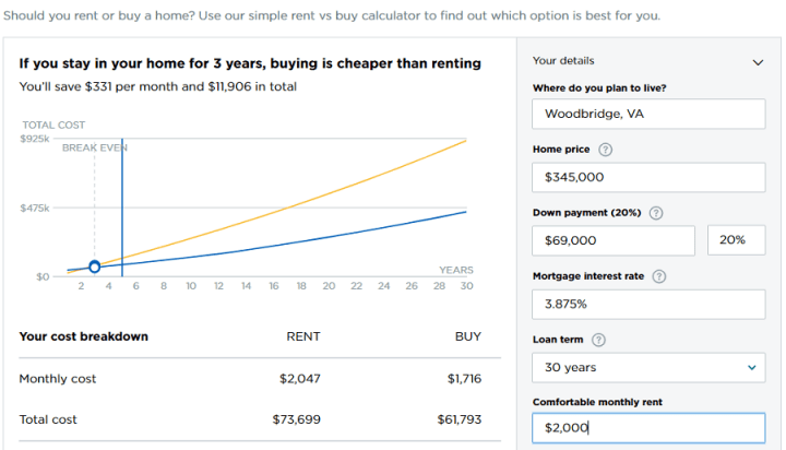 Renting vs Buying Calculation Graph